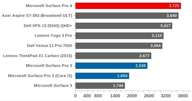 PC Mark 8: Creative امتیاز بالاتر نشان دهنده عملکرد بهتر است