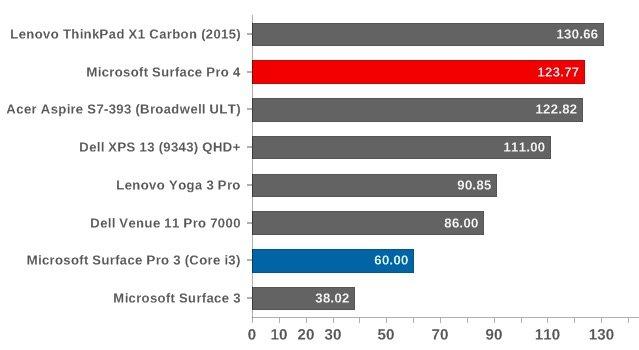 Cinebench R15 امتیاز بالاتر نشان دهنده عملکرد مناسب تر است