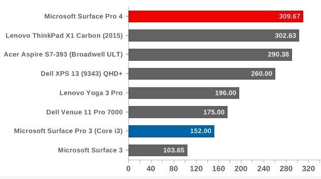 Cinebench R15 چند هسته ای - امتیاز بالاتر نشان دهنده عملکرد مناسب تر است