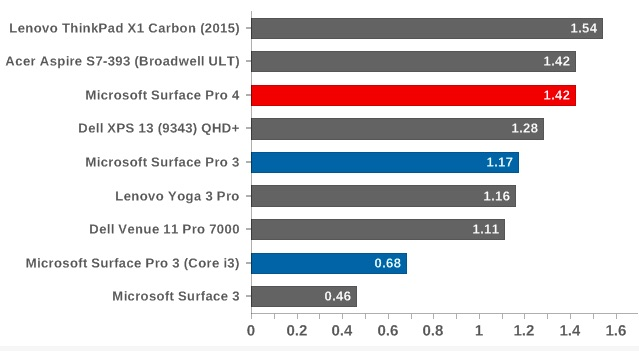 Cinebench R11.5 تک هسته ای - امتیاز بالاتر نشان دهنده عملکرد مناسب تر است