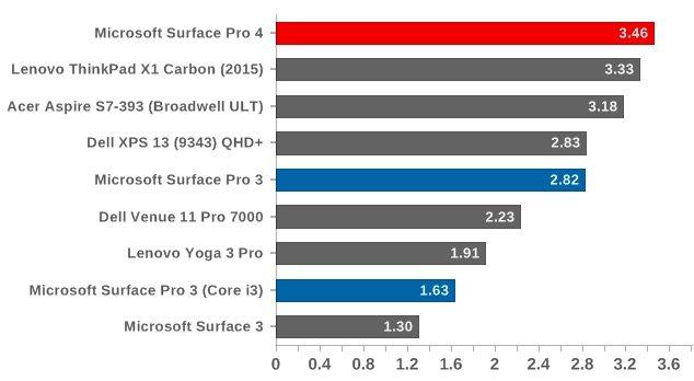Cinebench R11.5 چند هسته ای - امتیاز بالاتر نشان دهنده عملکرد مناسب تر است