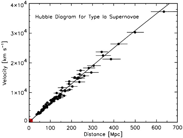 hubble_diagram_high-1200x905
