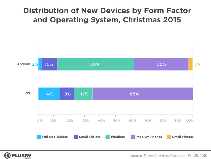 Apple-devices-were-activated-the-most-during-the-Christmas-week