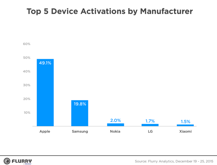 Apples-brand-was-responsible-for-49.1-of-new-device-activations-during-Christmas-week