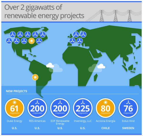 Google-Renewable-Energy-Projects