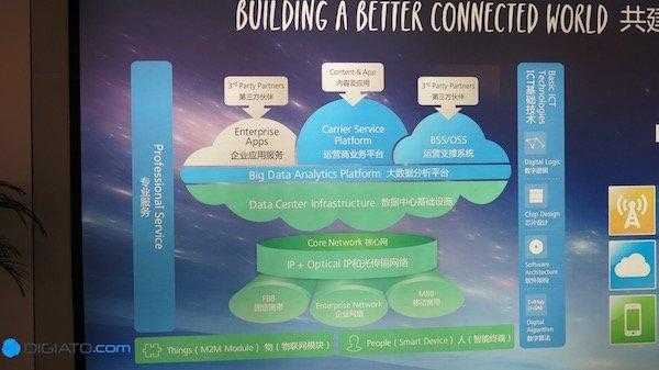 در این تصویر می توانید مجموع فعالیت هایی که در هوآوی صورت می پذیرد را مشاهده نمایید. بخش سبز رنگ یا همان زیرساخت های ارتباطی ۷۰ درصد از درآمد شرکت را تشکیل می دهند.