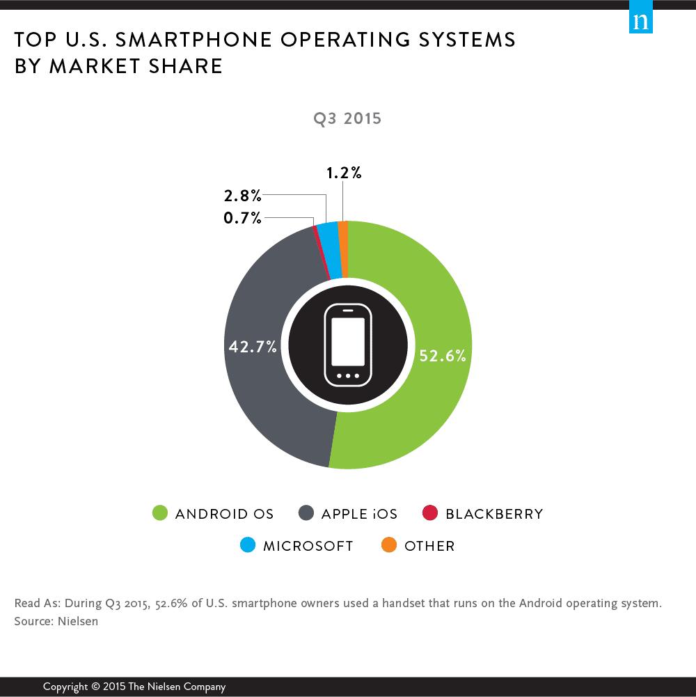 nielsen-smartphone-os-2015