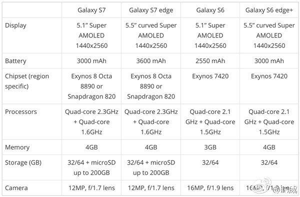 Alleged-Galaxy-S7-specs