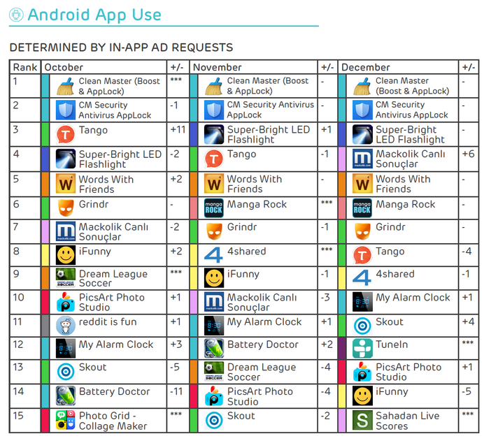 Clean-Master-was-the-most-widely-used-Android-app-in-the-fourth-quarter