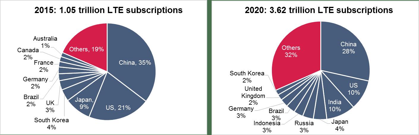 Global-4G-Adoption-Jan-2016-Ovum-KK