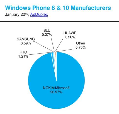 Lumia-models-made-up-the-vast-majority-of-Windows-Phone-models