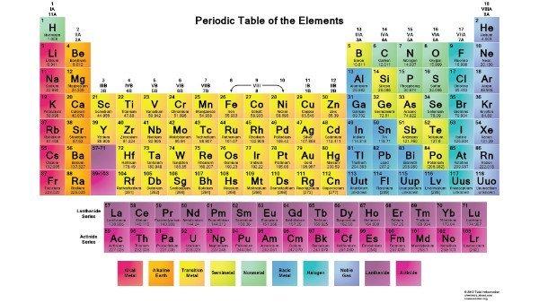 دانشمندان چهار عنصر جدید را به جدول تناوبی عناصر اضافه کردند