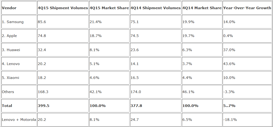Samsung-and-Apple-topped-the-smartphone-market-share-charts-in-the-fourth-quarter