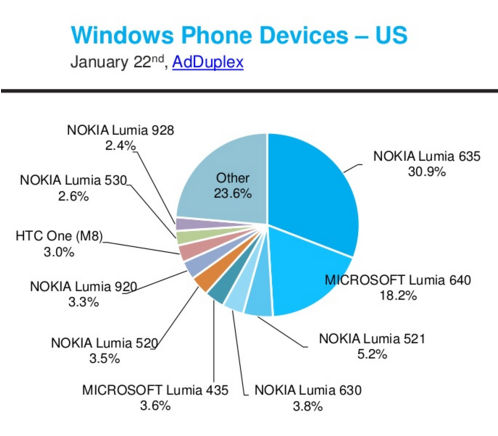 The-Lumia-635-was-the-most-nbsp-popular-in-the-U.S.