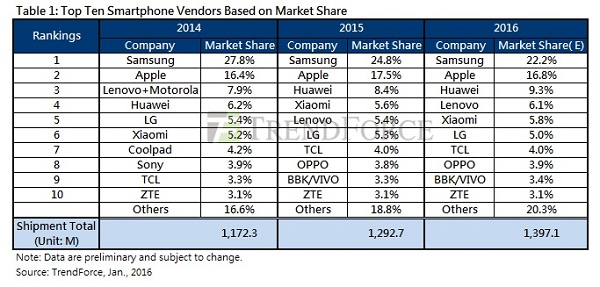 TrendForce-Smartphone-Sales-2015-KKjpg