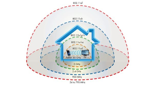 WiFi-distances-compared