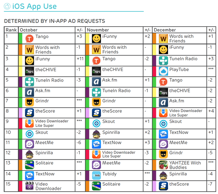 Words-With-Friends-i-Funny-and-Tango-were-the-most-popular-iOS-apps-in-December-November-and-October-respectively