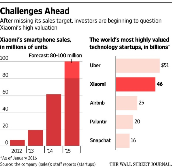 Xiaomi-sales-and-valuation-WSJ_1