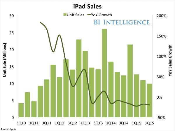 bii apple ipad sales yoy growth 3q15-w600