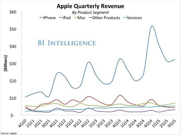 bii apple revenue by segment 3q15-w600