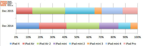 فهرست فروش آیپدهای اپل