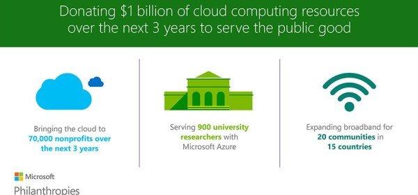 ارائه خدمات ابری رایگان مایکروسافت به موسسات خیریه و دانشگاه ها