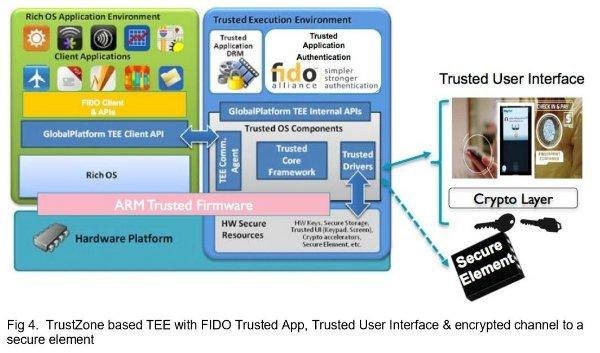 با استفاده از تکنولوژیTrustZone از ARM می توان داده های بسیار حساس را در خود چیپ ذخیره کرد.