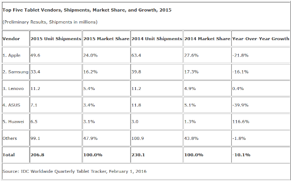 Apple-shipped-24.8-fewer-iPads-in-the-fourth-quarter-21.8-less-during-2015 (1)-w600