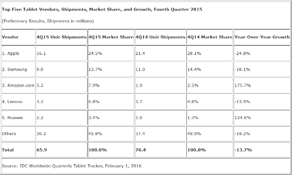 Apple-shipped-24.8-fewer-iPads-in-the-fourth-quarter-21.8-less-during-2015-w600