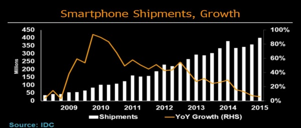 As-year-over-year-growth-in-smartphone-shipments-slip...