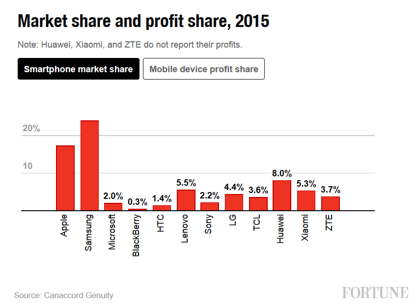 Despite-trailing-Samsung-with-a-17.2-market-share-globally...