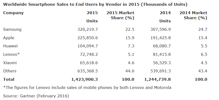 Samsung-and-Android-are-on-top-during-the-fourth-quarter-and-all-of-2015
