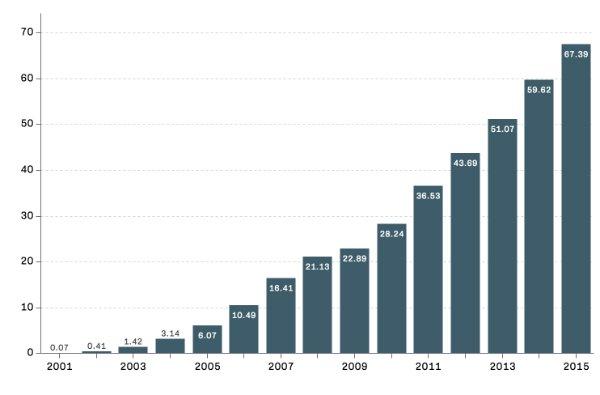 درآمد گوگل، به میلیارد دلار در سال های اخیر
