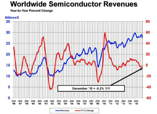 Worldwide-Semiconductor-Revenues-2015-w600-w600
