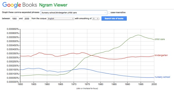 google-ngrams-is-a-fun-tool-that-lets-you-search-for-words-in-52-million-books-published-between-1500-and-2008-so-you-can-see-how-theyve-been-used-and-changed-over-time