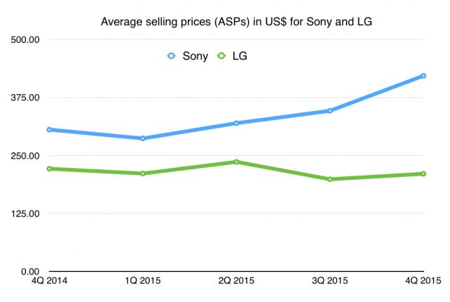 ASP-LG-Sony-640x430