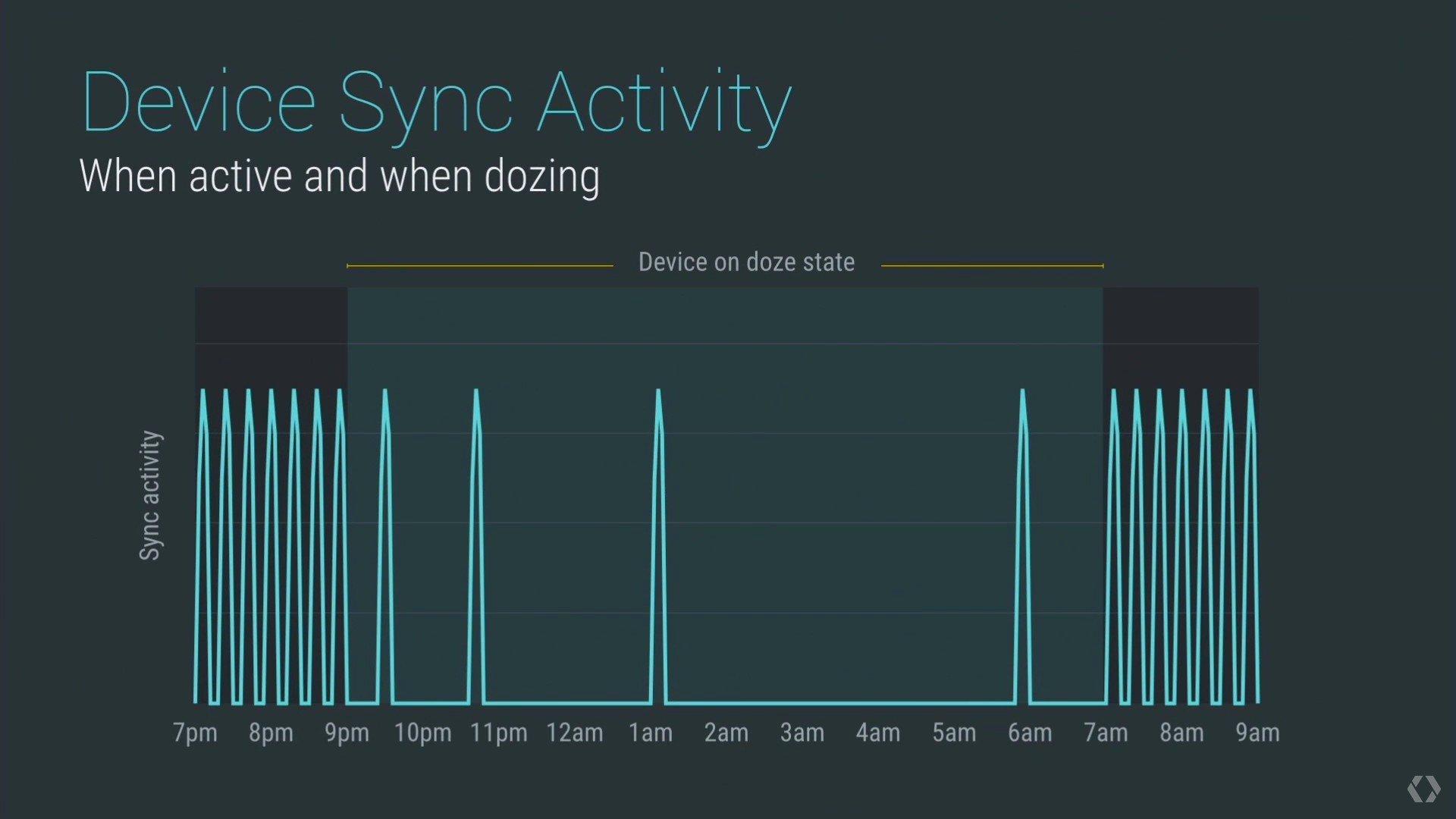 اضافه شدن حالت Doze برای بهینه سازی مصرف باتری. حالت Stamina در ماه آوریل اضافه می گردد.