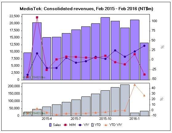 MediaTek-Feb-2016-Revenues-KK