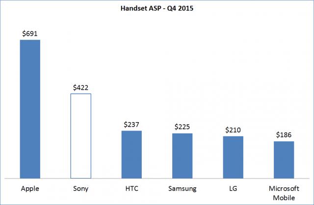 Q4-2014-Handset-ASP_border-640x418