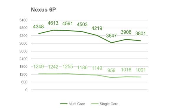 Results-of-benchmark-tests-on-various-chipsets-and-devices (1)-w600-h600