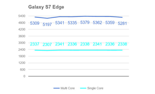 Results-of-benchmark-tests-on-various-chipsets-and-devices (2)-w600-h600