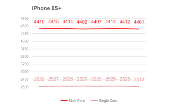 Results-of-benchmark-tests-on-various-chipsets-and-devices-w600-h600