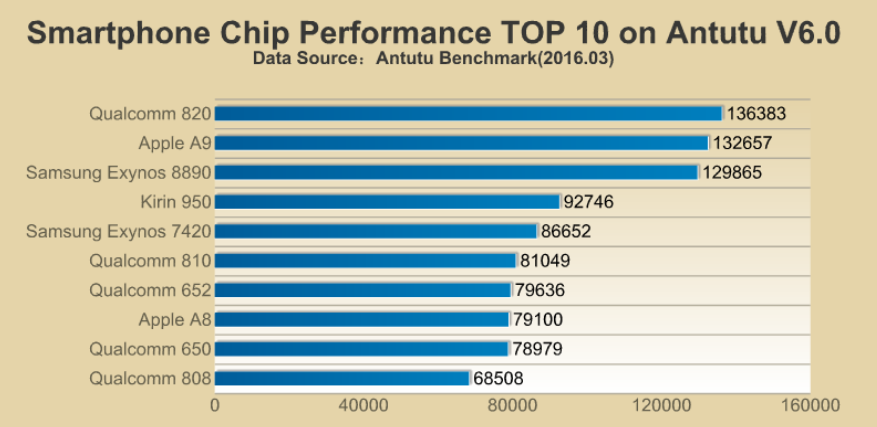 Snapdragon-820-scores-highest-among-CPUs