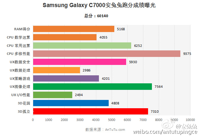 Alleged-Galaxy-C7-benchmark-results (1)