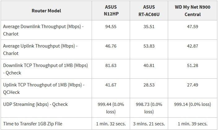 Digiato Asus DSL-N12HP Review 01