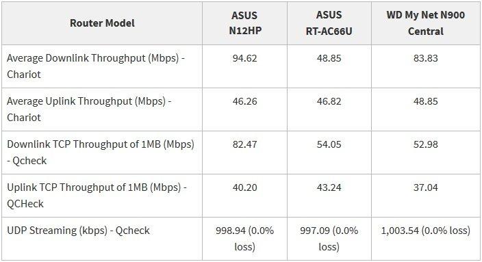 Digiato Asus DSL-N12HP Review 02