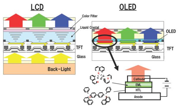 LCD-vs-OLED-Structure