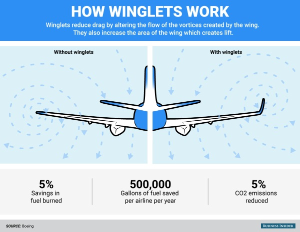 bi_graphics_boeing-winglets