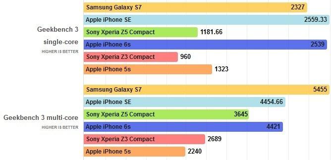 iPhone SE Benchmarks