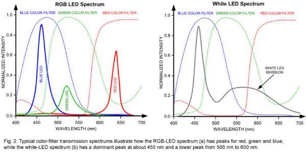 white-LED-vs-RGB-LED-spectrum-840x426